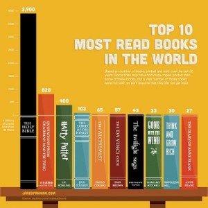 infografica sui libri